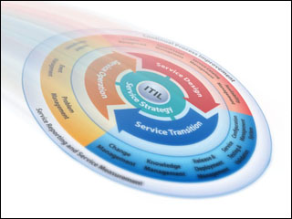 ITIL Process Graphic